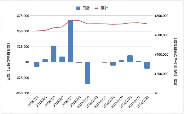 2018年2月fxグラフ